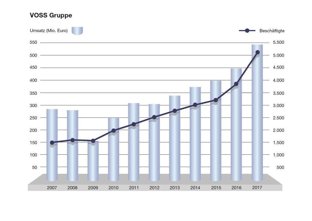 VOSS Gruppe - Umsatz und Beschäftigte
