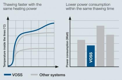 VOSS SCR technology.